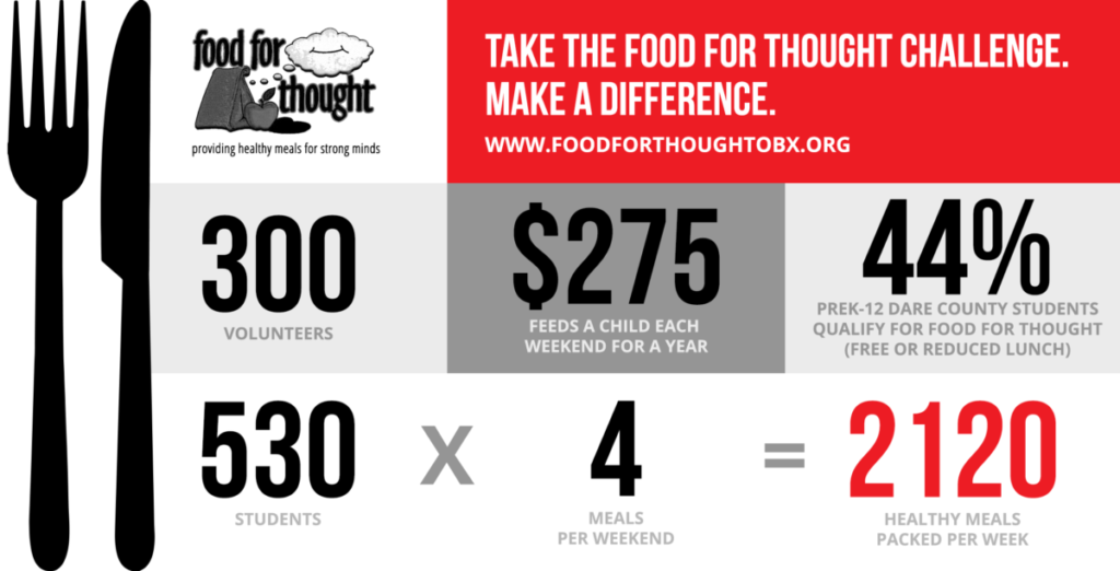 Take the Food for Thought Challenge. Make a difference.
